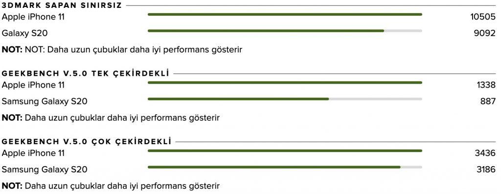 iPhone 11 ve Galaxy S20 performans karşılaştırma